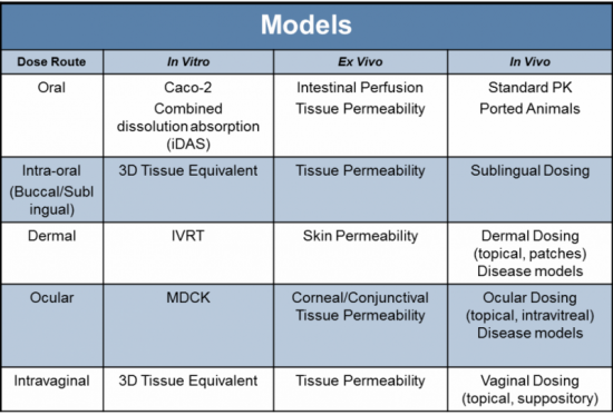 Complex Drug Products, Models for Performance Testing