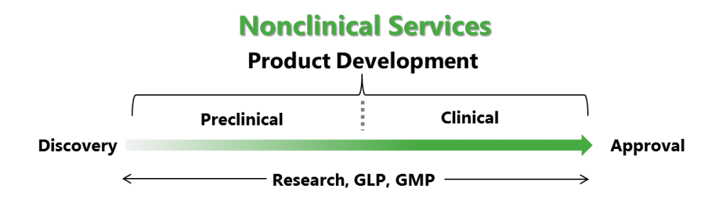 Nonclinical Services