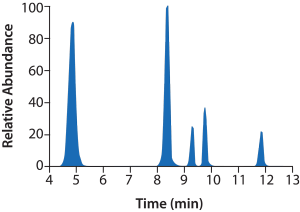 HPLC of analytes in bioanalytical testing services